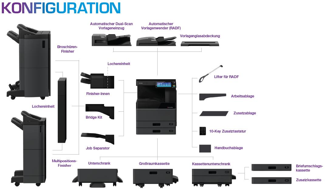Konfiguration e-Studio 2518A