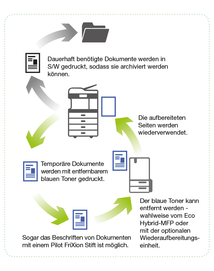 e-Studio 5008LP Papierkreislauf