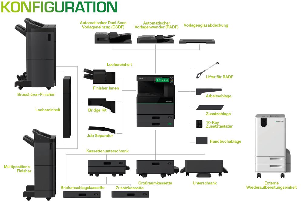 Konfiguration e-Studio 5008LP/RD 301